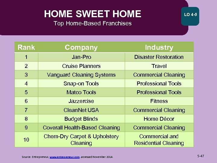 HOME SWEET HOME LO 4 -5 Top Home-Based Franchises Rank Company Industry 1 Jan-Pro