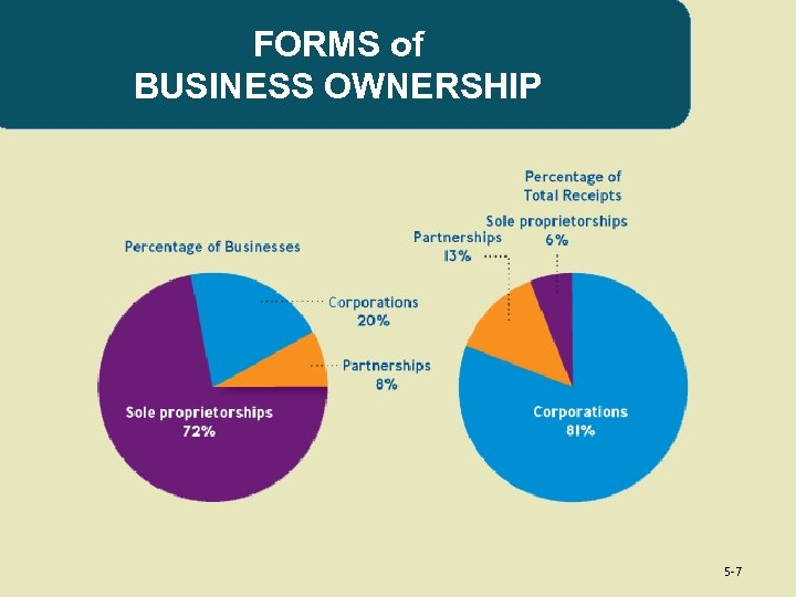 FORMS of BUSINESS OWNERSHIP 5 -7