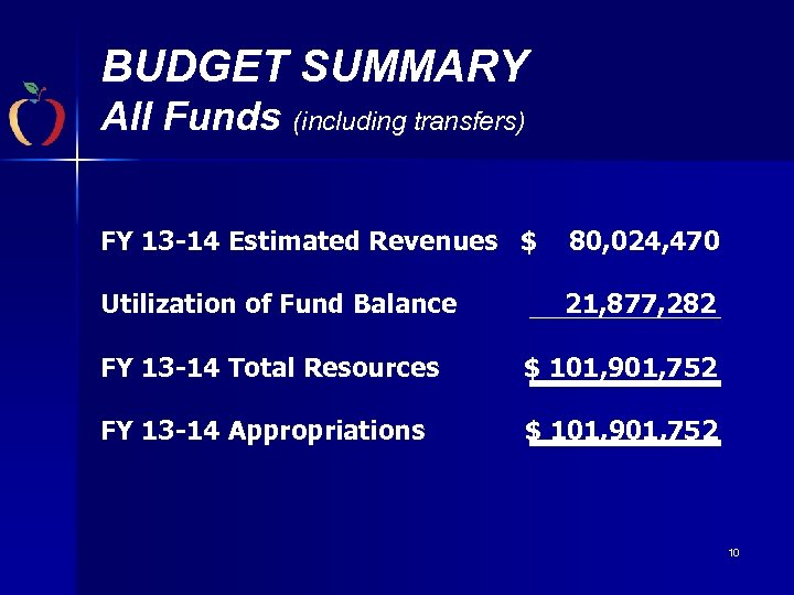 BUDGET SUMMARY All Funds (including transfers) FY 13 -14 Estimated Revenues $ 80, 024,
