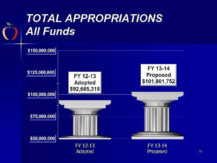 TOTAL APPROPRIATIONS All Funds FY 12 -13 Adopted FY 13 -14 Proposed 11