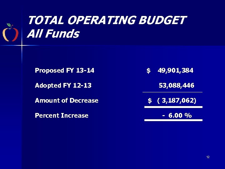 TOTAL OPERATING BUDGET All Funds Proposed FY 13 -14 Adopted FY 12 -13 Amount