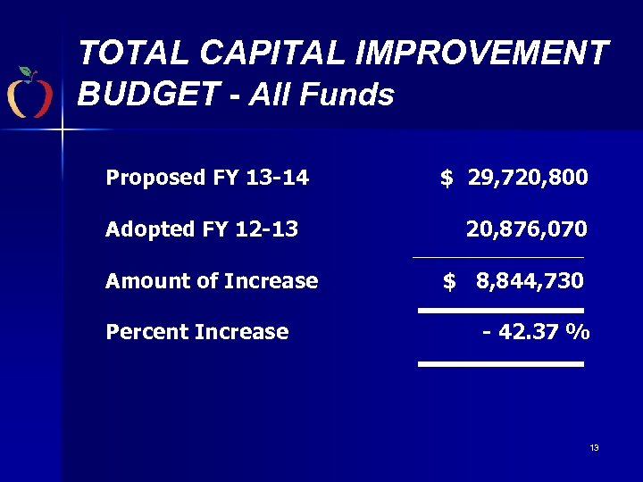 TOTAL CAPITAL IMPROVEMENT BUDGET - All Funds Proposed FY 13 -14 Adopted FY 12