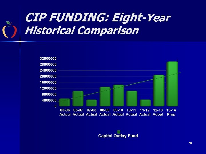 CIP FUNDING: Eight-Year Historical Comparison 16