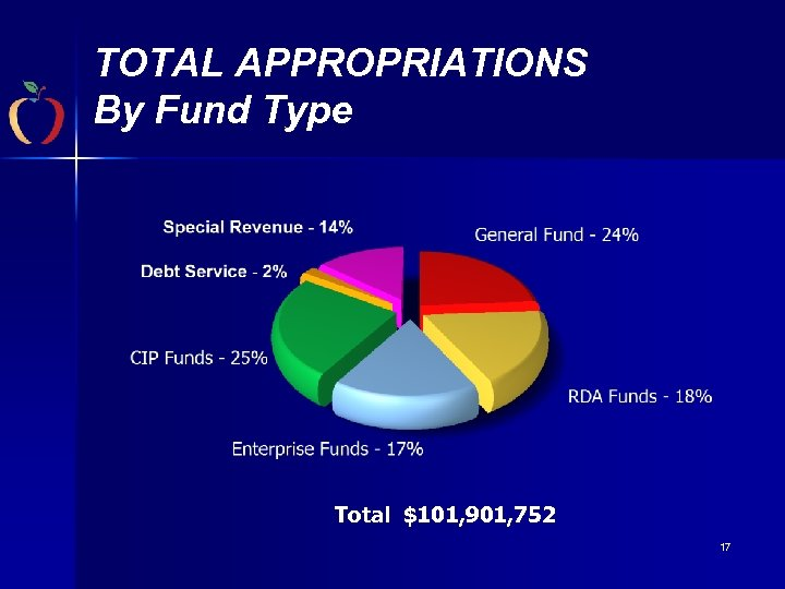 TOTAL APPROPRIATIONS By Fund Type Total $101, 901, 752 17