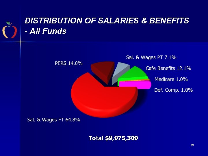 DISTRIBUTION OF SALARIES & BENEFITS - All Funds Total $9, 975, 309 18