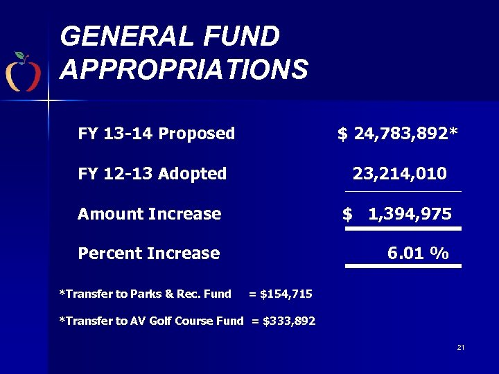 GENERAL FUND APPROPRIATIONS FY 13 -14 Proposed $ 24, 783, 892* FY 12 -13