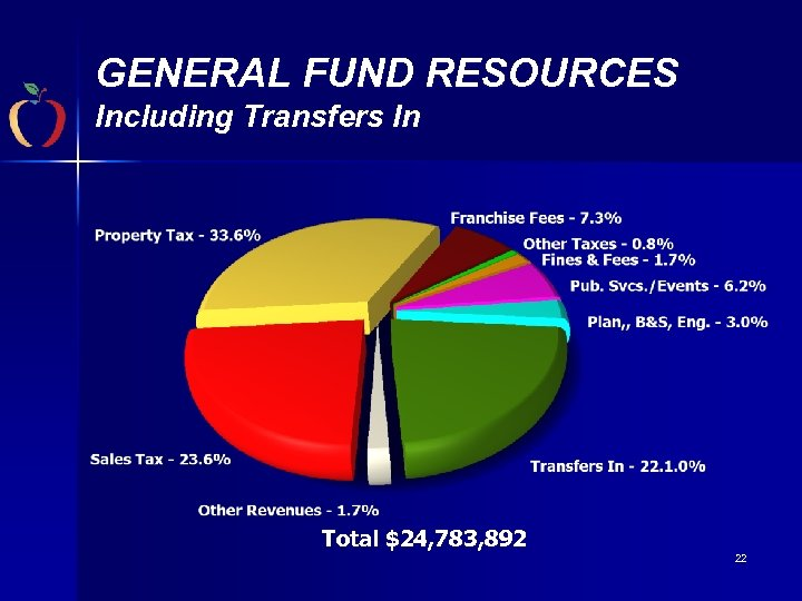 GENERAL FUND RESOURCES Including Transfers In Total $24, 783, 892 22