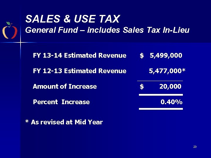 SALES & USE TAX General Fund – includes Sales Tax In-Lieu FY 13 -14