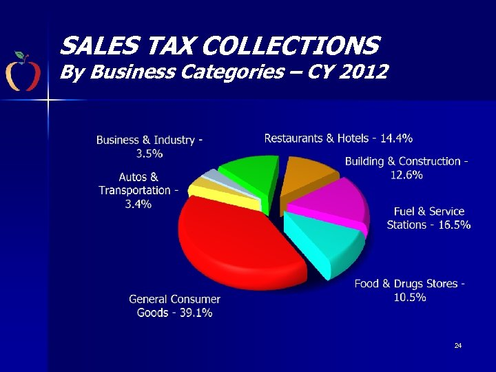 SALES TAX COLLECTIONS By Business Categories – CY 2012 24
