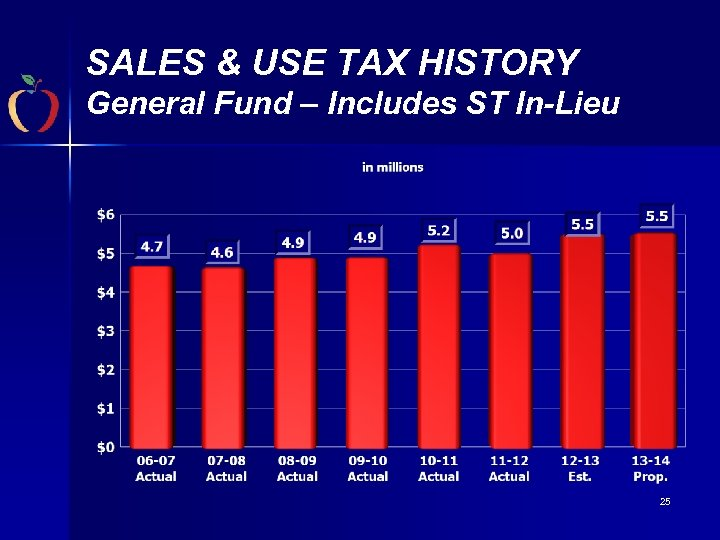 SALES & USE TAX HISTORY General Fund – Includes ST In-Lieu 25