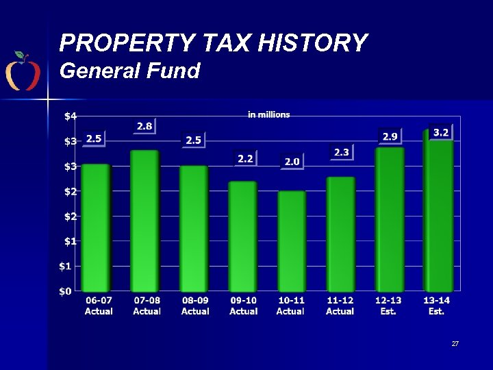 PROPERTY TAX HISTORY General Fund 27