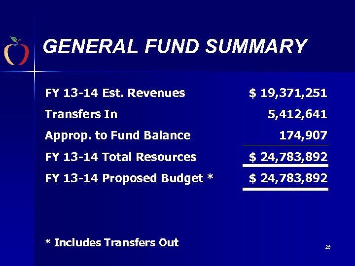 GENERAL FUND SUMMARY FY 13 -14 Est. Revenues Transfers In Approp. to Fund Balance