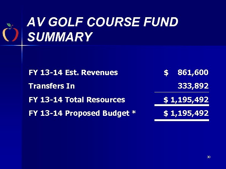 AV GOLF COURSE FUND SUMMARY FY 13 -14 Est. Revenues Transfers In $ 861,