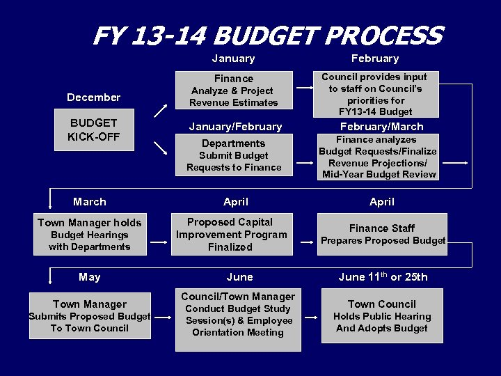 FY 13 -14 BUDGET PROCESS January February Finance Council provides input to staff on