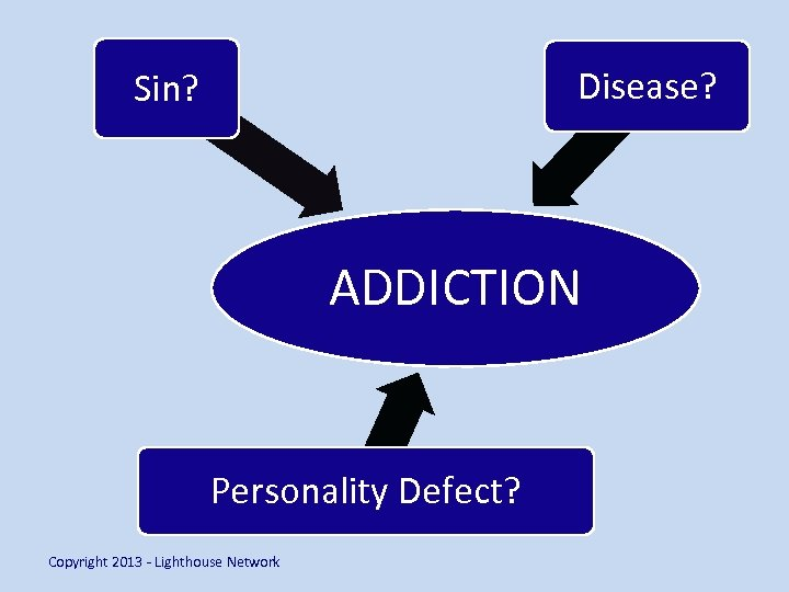 Disease? Sin? ADDICTION Personality Defect? Copyright 2013 - Lighthouse Network
