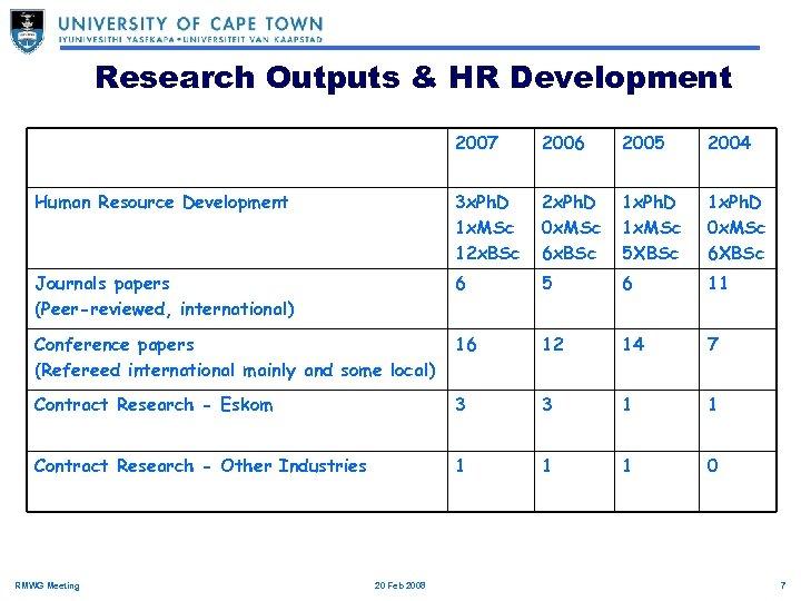 Research Outputs & HR Development 2007 2006 2005 2004 Human Resource Development 3 x.