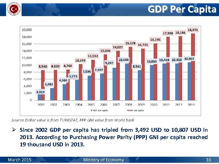 GDP Per Capita Source: Dollar value is from TURKSTAT, PPP GNI value from World