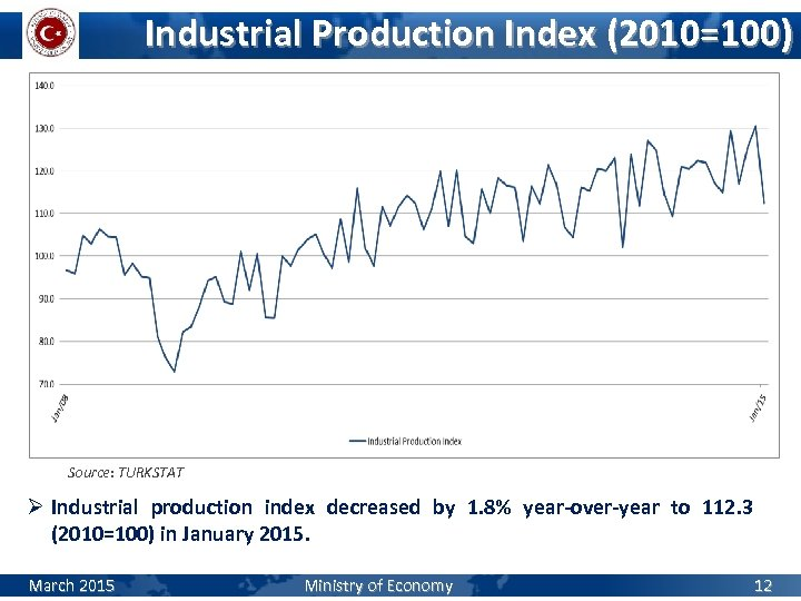 Industrial Production Index (2010=100) Source: TURKSTAT Ø Industrial production index decreased by 1. 8%