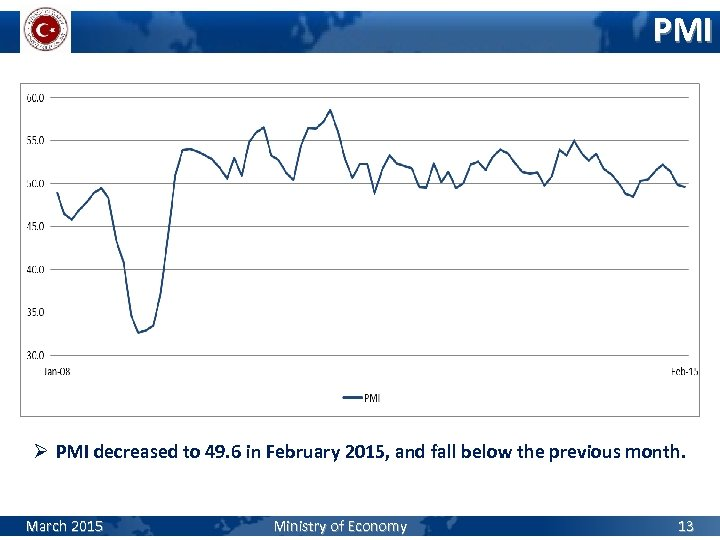 PMI Ø PMI decreased to 49. 6 in February 2015, and fall below the