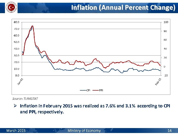 Inflation (Annual Percent Change) Source: TURKSTAT Ø Inflation in February 2015 was realized as
