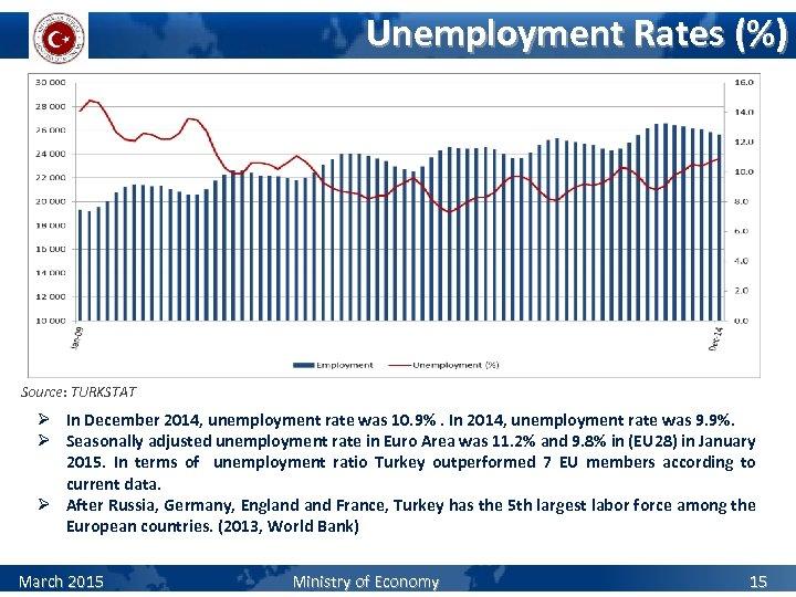 Unemployment Rates (%) Source: TURKSTAT Ø In December 2014, unemployment rate was 10. 9%.