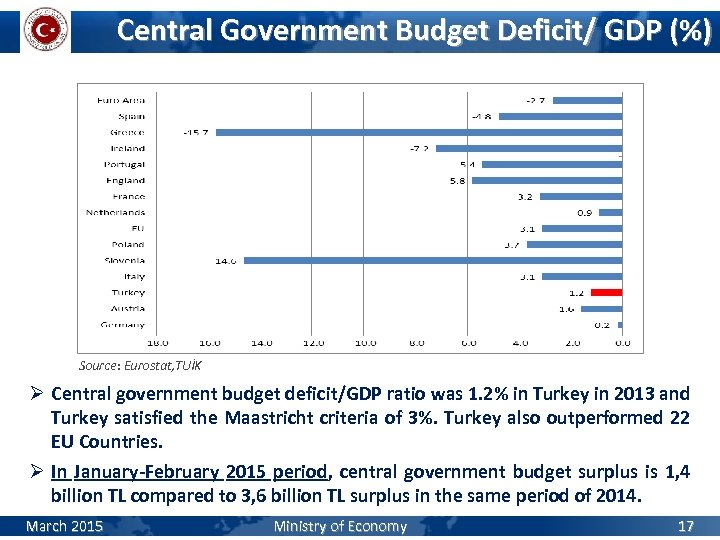 Central Government Budget Deficit/ GDP (%) Source: Eurostat, TUİK Ø Central government budget deficit/GDP