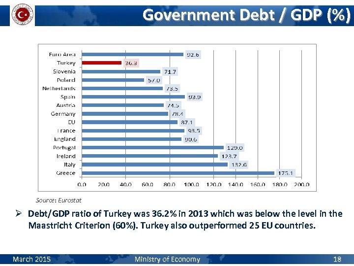 Government Debt / GDP (%) Source: Eurostat Ø Debt/GDP ratio of Turkey was 36.