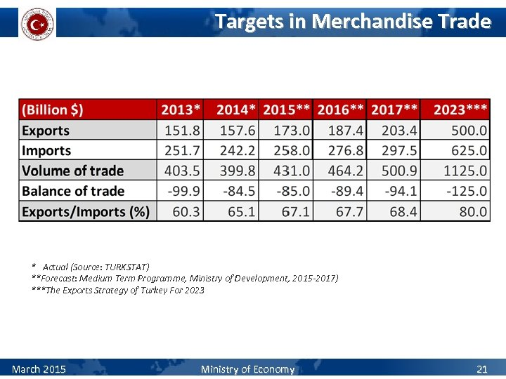 Targets in Merchandise Trade * Actual (Source: TURKSTAT) **Forecast: Medium Term Programme, Ministry of