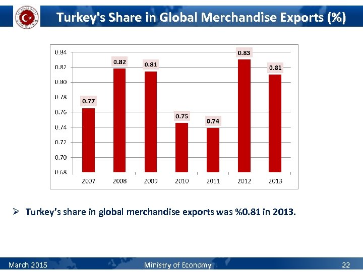 Turkey's Share in Global Merchandise Exports (%) Ø Turkey's share in global merchandise exports