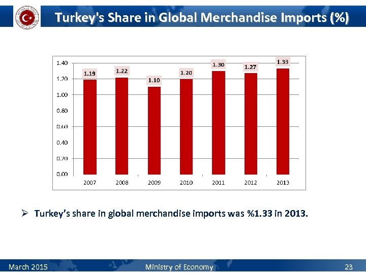 Turkey's Share in Global Merchandise Imports (%) Ø Turkey's share in global merchandise imports