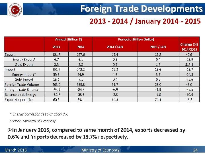 Foreign Trade Developments 2013 - 2014 / January 2014 - 2015 * Energy corresponds