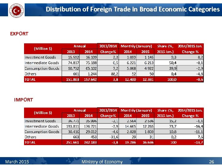 Distribution of Foreign Trade in Broad Economic Categories EXPORT IMPORT March 2015 Ministry of