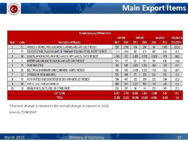 Main Export Items * Percent change is related to the annual change in exports