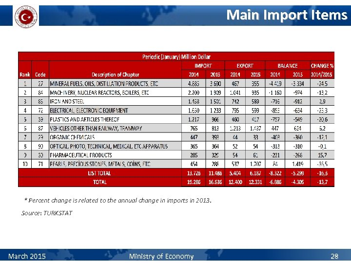 Main Import Items * Percent change is related to the annual change in imports