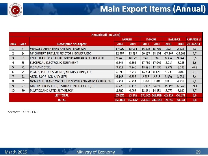 Main Export Items (Annual) Source: TURKSTAT March 2015 Ministry of Economy 29