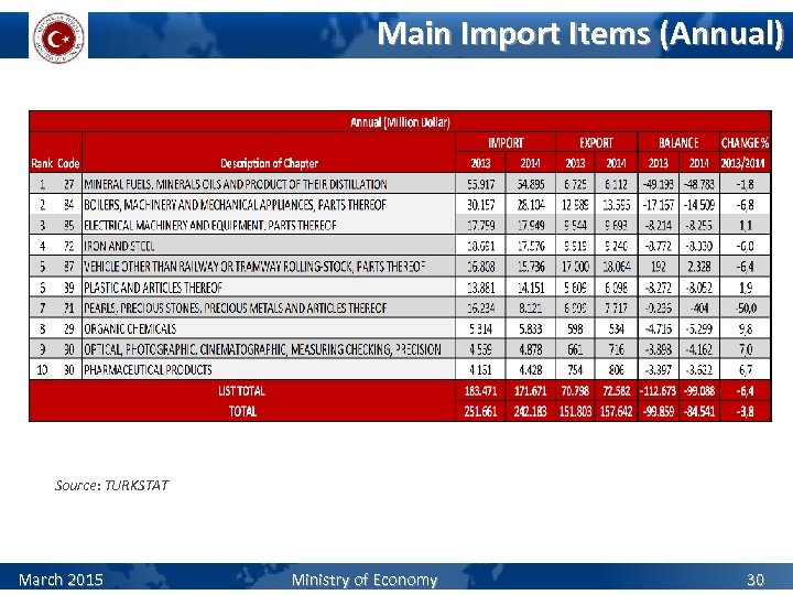 Main Import Items (Annual) Source: TURKSTAT March 2015 Ministry of Economy 30