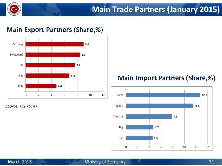 Main Trade Partners (January 2015) Main Export Partners (Share, %) Main Import Partners (Share,