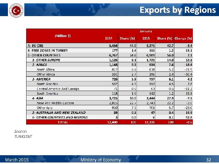 Exports by Regions Source: TURKSTAT March 2015 Ministry of Economy 32