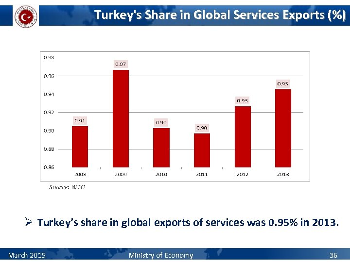 Turkey's Share in Global Services Exports (%) Source: WTO Ø Turkey's share in global
