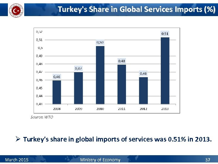 Turkey's Share in Global Services Imports (%) Source: WTO Ø Turkey's share in global