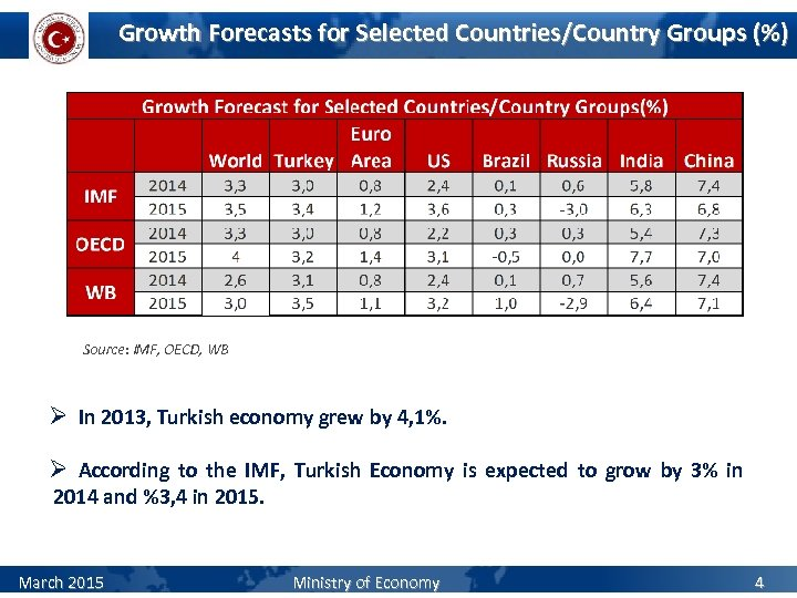 Growth Forecasts for Selected Countries/Country Groups (%) Source: IMF, OECD, WB Ø In 2013,