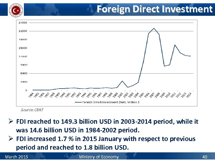 Foreign Direct Investment Source: CBRT Ø FDI reached to 149. 3 billion USD in