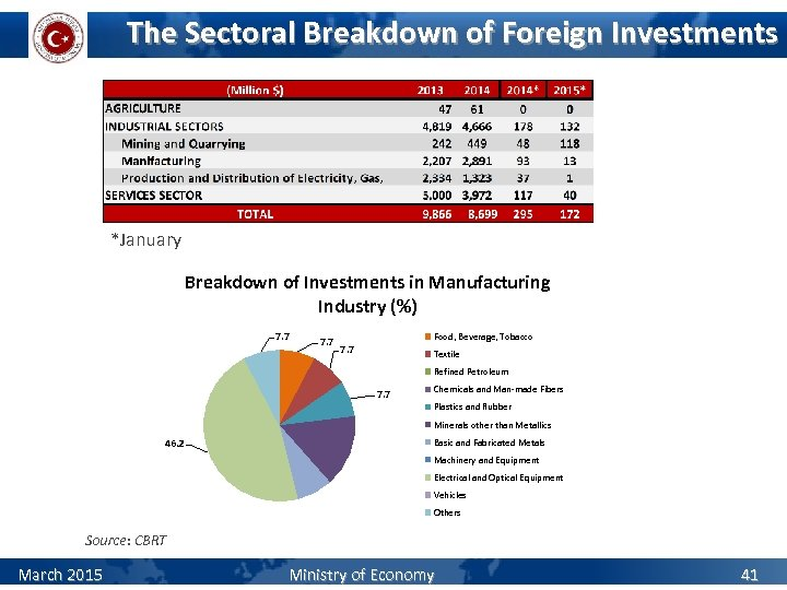 The Sectoral Breakdown of Foreign Investments *January Breakdown of Investments in Manufacturing Industry (%)