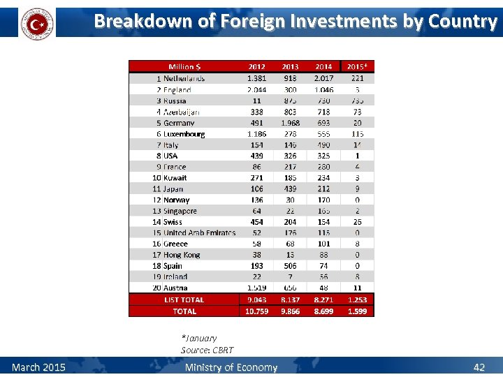 Breakdown of Foreign Investments by Country *January Source: CBRT March 2015 Ministry of Economy