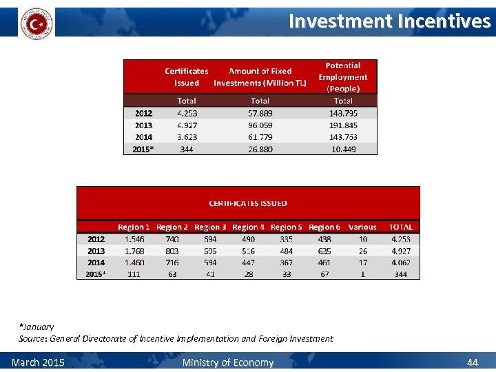 Investment Incentives *January Source: General Directorate of Incentive Implementation and Foreign Investment March 2015