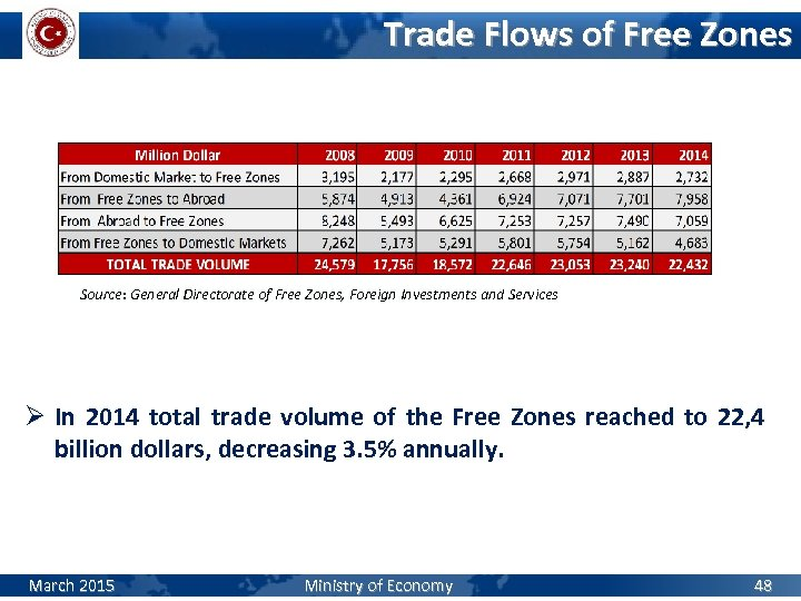 Trade Flows of Free Zones Source: General Directorate of Free Zones, Foreign Investments and