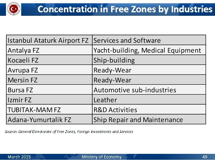 Concentration in Free Zones by Industries Source: General Directorate of Free Zones, Foreign Investments