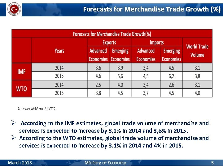 Forecasts for Merchandise Trade Growth (%) Source: IMF and WTO Ø According to the