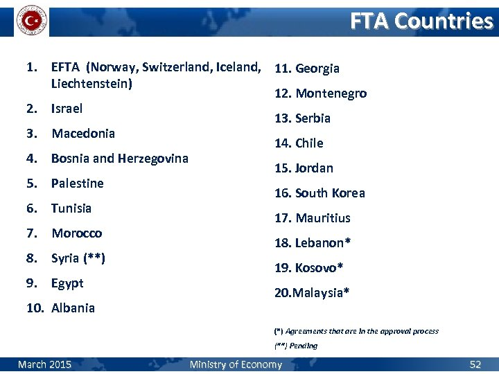 FTA Countries 1. EFTA (Norway, Switzerland, Iceland, 11. Georgia Liechtenstein) 12. Montenegro 2. Israel