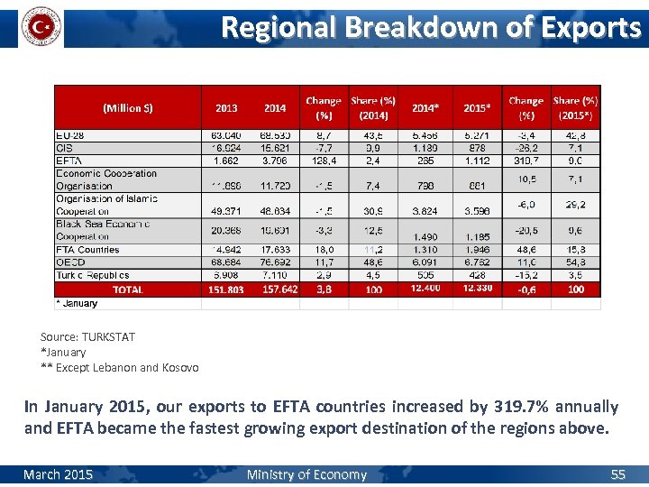 Regional Breakdown of Exports Source: TURKSTAT *January ** Except Lebanon and Kosovo In January